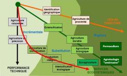 bf_imagepenser_le_futur_de_l-039;agriculture.jpg