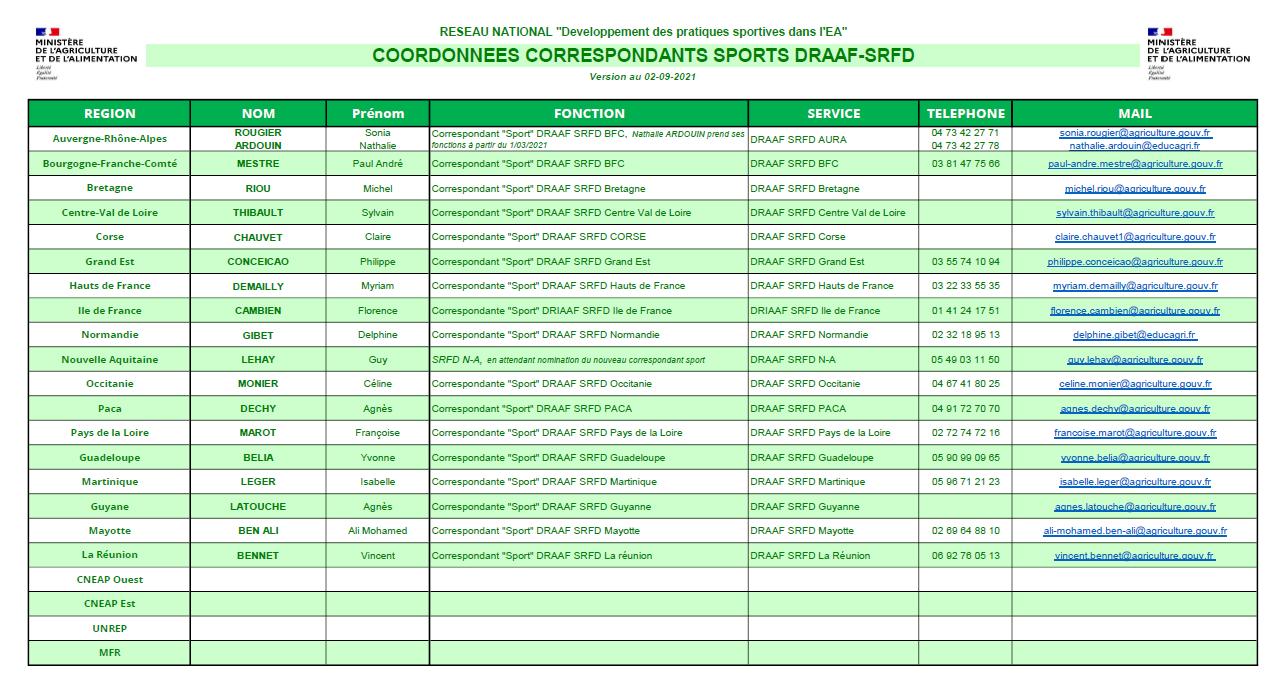 image 20210902_Coordonnes_Correspondants_Sport_DRAAFSRFD.png (0.2MB)