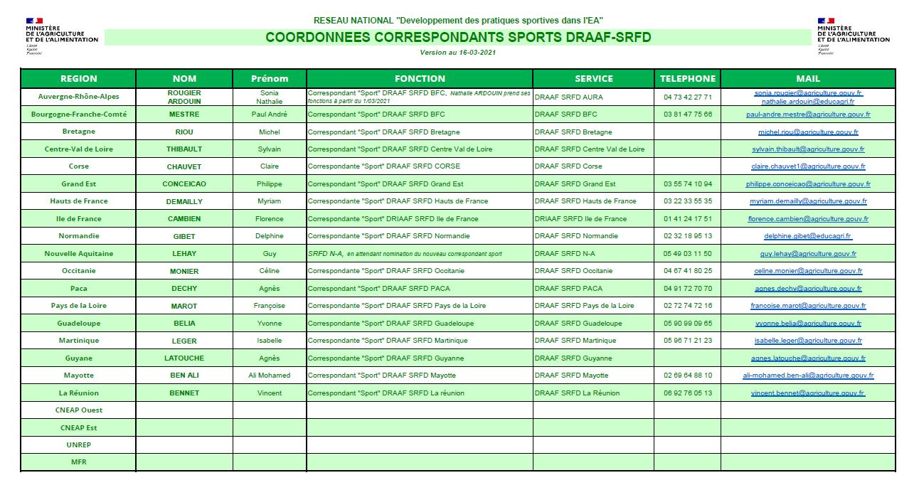 image Coordonnes_Correspondants_Sport_DRAAFSRFD_160321.png (0.2MB)